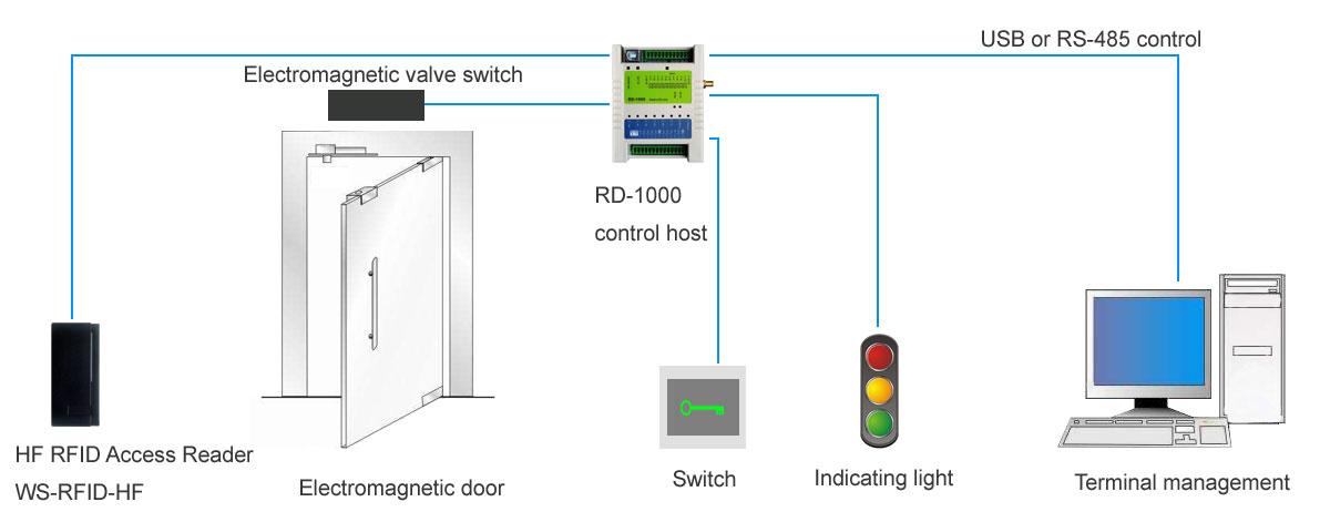 RFID Wireless Modules RF Module Wireless VIDEO